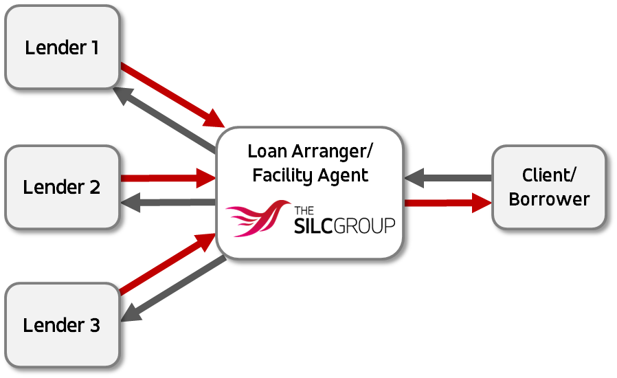 Loan Syndications The Silc Group